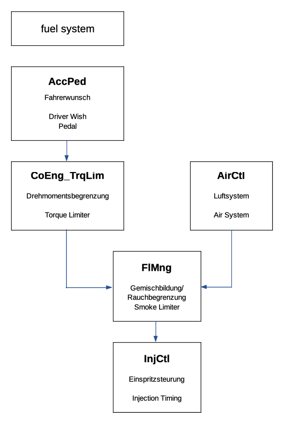EDC16U34 - simple explanation